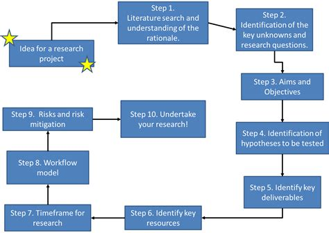 A design science research methodology for information png 1472x1046